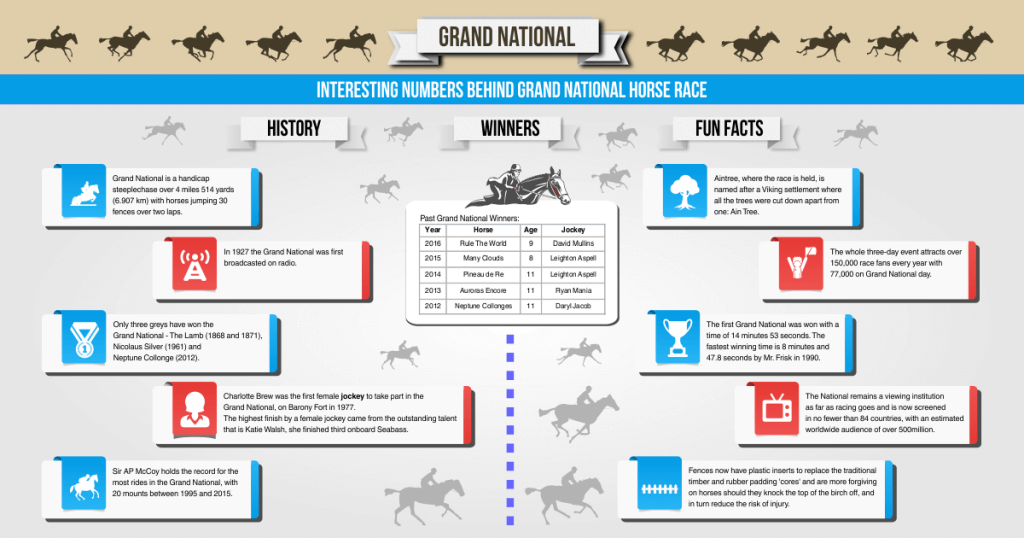 Get Your Grand National 2017 Betting Guide Here