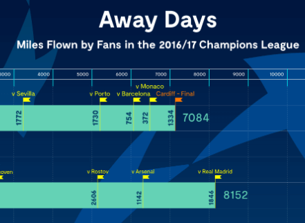 How far do people travel for the Champions League?