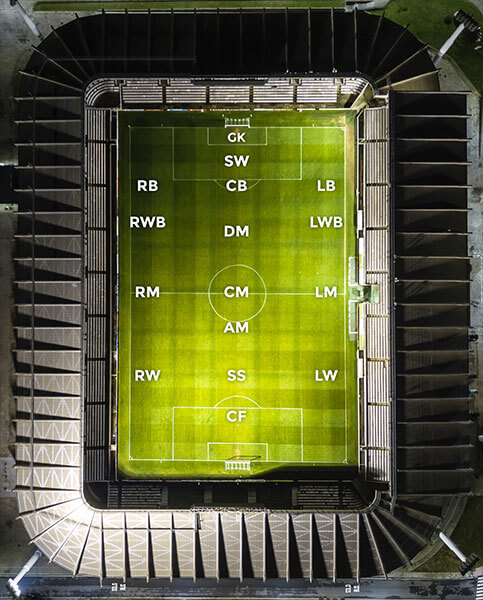 Football pitch displaying the different formations